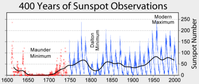 Line Graph Showing Historical Sunspot Number Count Maunder And