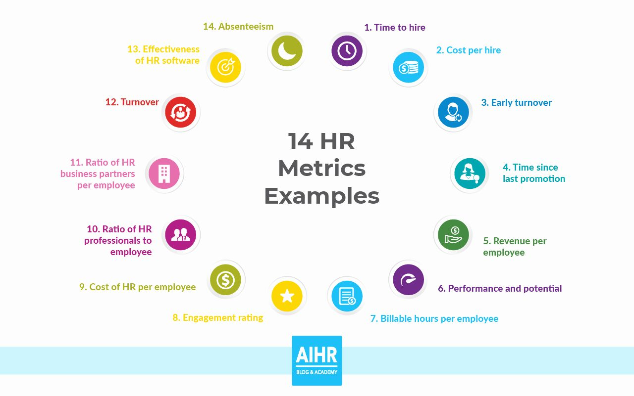 Free Hr Access Database Template Best Of 14 Hr Metrics Examples