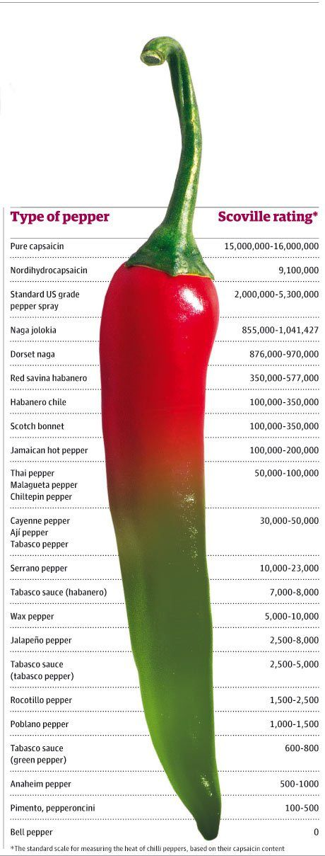 peppers and their scoville ratings hot pepper strength and hotness cooking tips pinterest. Black Bedroom Furniture Sets. Home Design Ideas