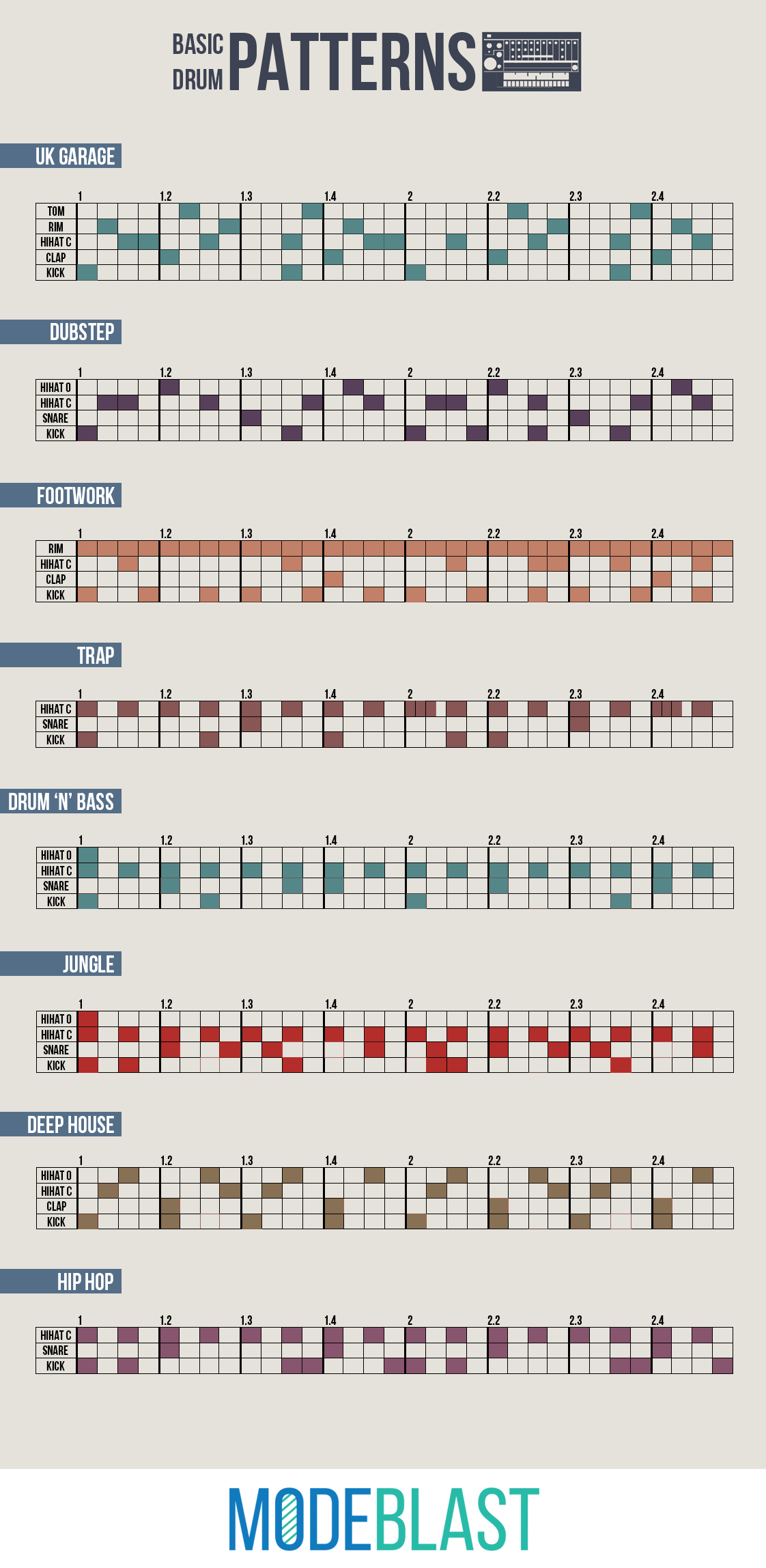 An infographic containing drum patterns of electronic for What do you know about acid house music