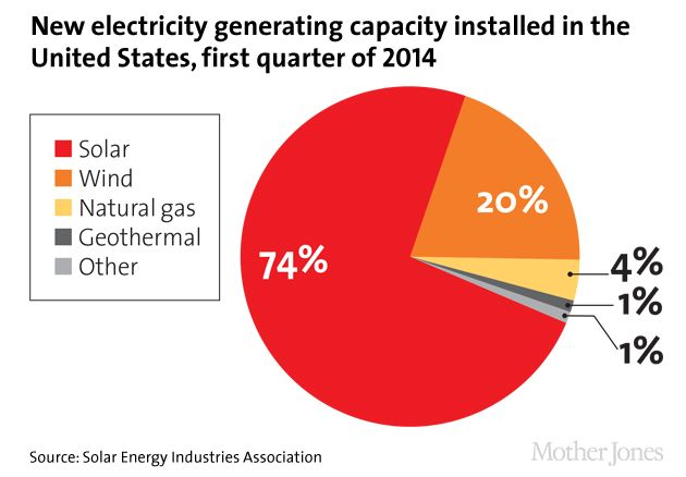 Here Comes The Sun America S Solar Boom In Charts Energy Industry Solar Solar Energy