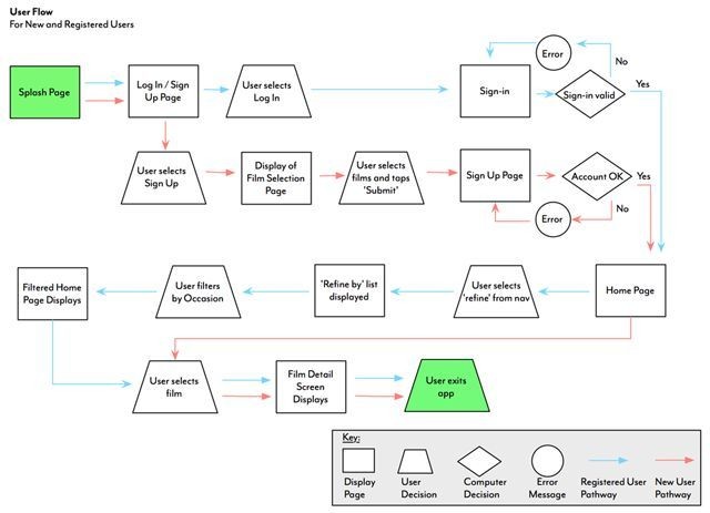 UX design techniques User-flow diagram If you like UX, design - data flow chart template