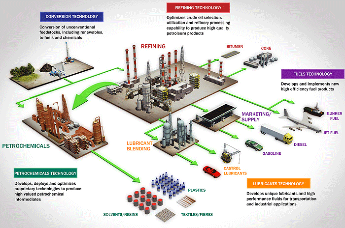 Oil And Gas Infographic Upstream Downstream Google Search Oil And Gas Gas Industry Oil Industry