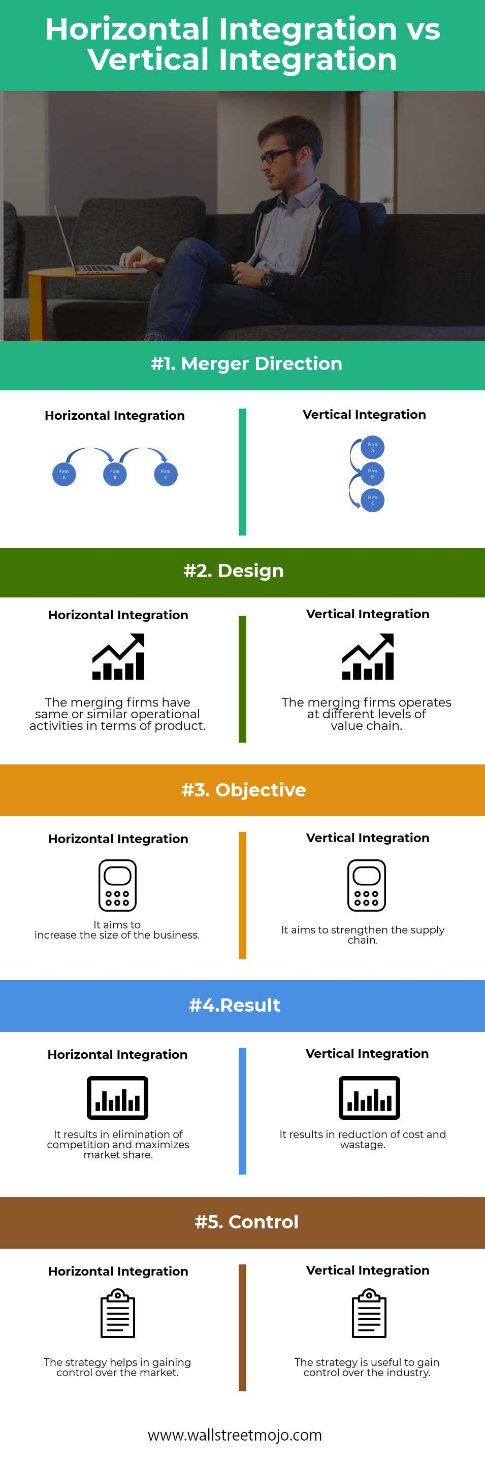 Horizontal Vs Vertical Integration Vertical Integration