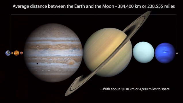 You Can Fit Every Planet In The Solar System Between Earth And The Moon Planets Our Solar System Space Facts