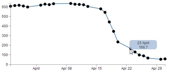 D3 js Tips and Tricks: Adding tooltips to a d3 js graph | D3 | Chart