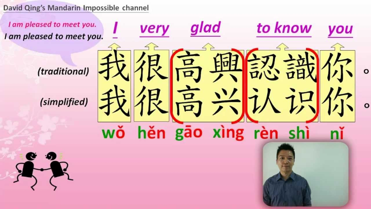 """Learn Basic Mandarin Chinese """"How to Introduce Yourself"""