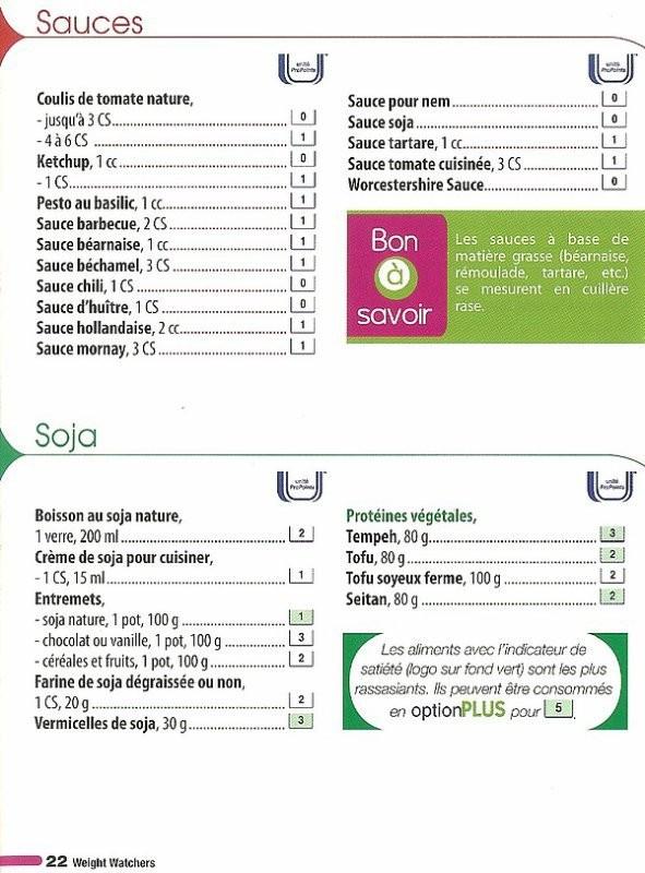 Alimentaire Liste Regime Minceur Programme Alimentaire Qu Est Ce Qui Ce Regime Palee Qu Est Ce Qu Il In 2020 Gewicht Verlieren Motivation Weigth Watchers Gewichte