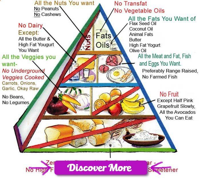 free weight training diet plan