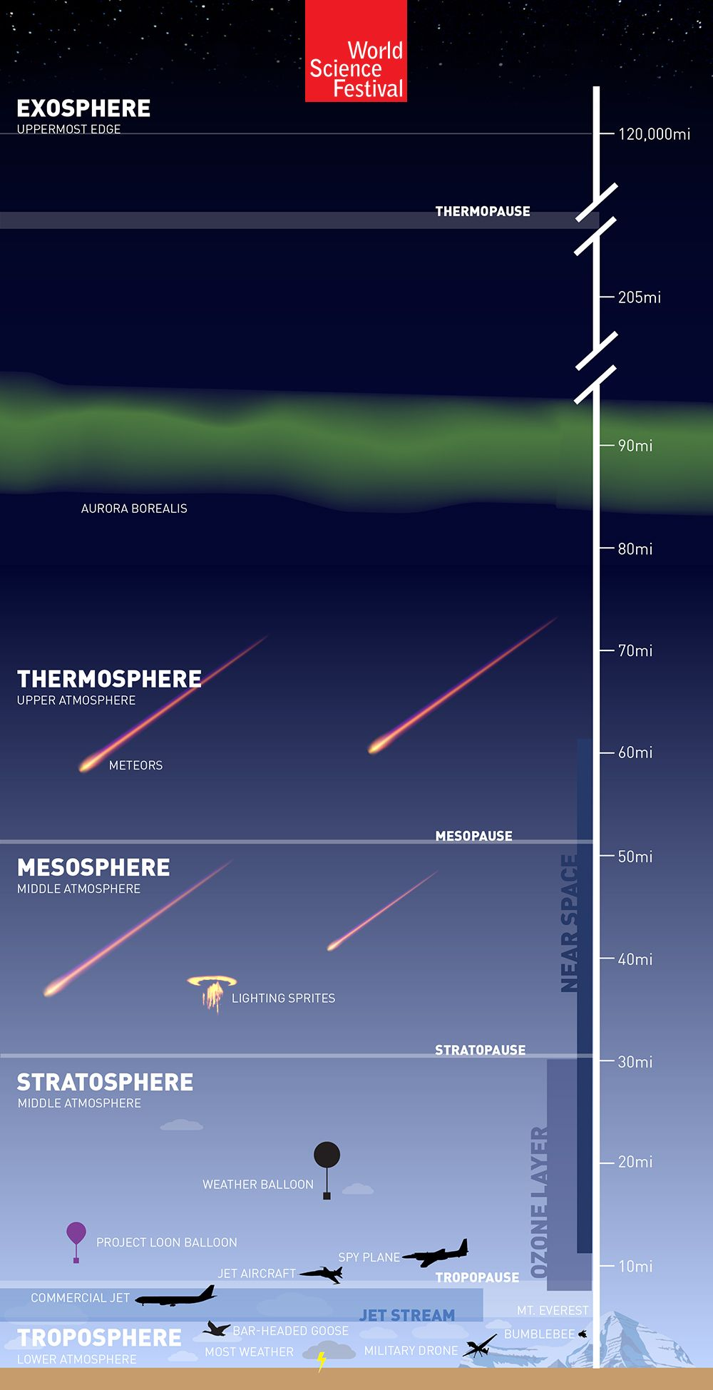 Earth's Atmosphere: 'The Great Aerial Ocean'