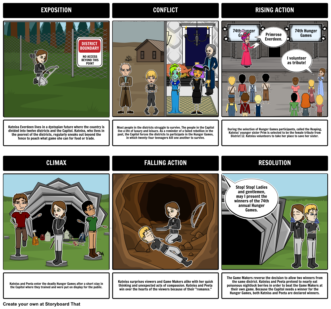 A Common Use For Storyboard That Is To Help Students Create A Plot Diagram Of The Events From A Story Hunger Games Hunger Games Summary Hunger Games Characters