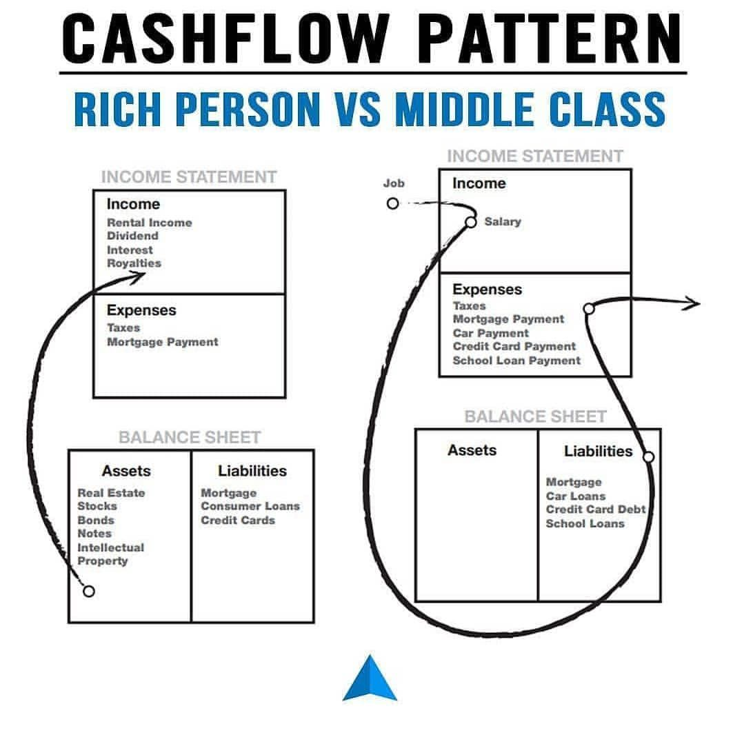 Cashflow Pattern Of Rich Person And Middle Class
