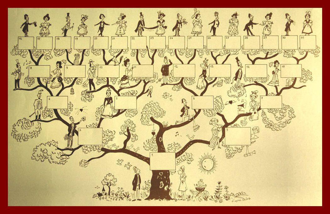 Arbre g n alogique illustr cinq g n rations arbre g n alogique pinterest arbres - Idee arbre genealogique original ...