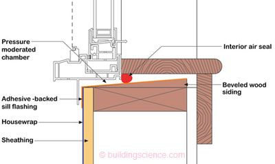 Pin On Architectural Design Details