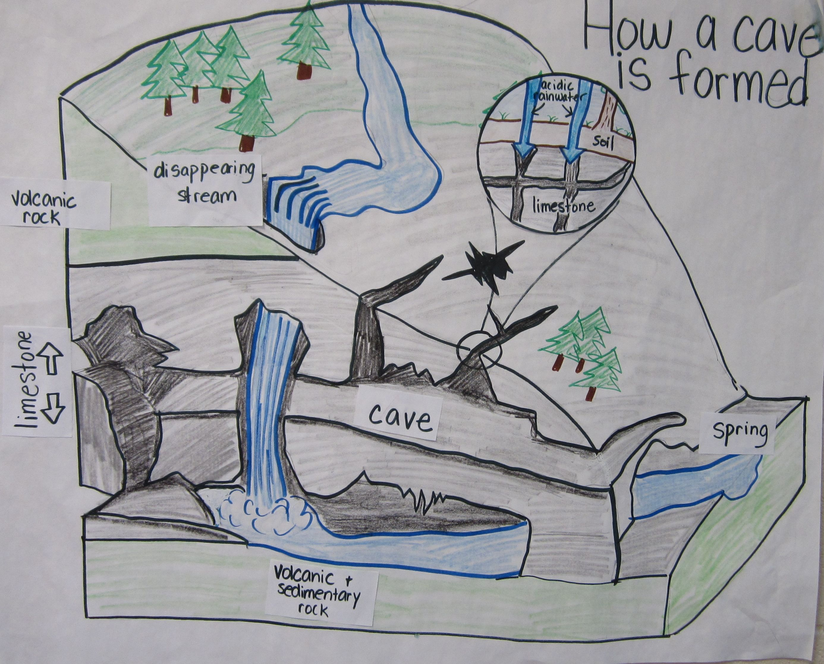 How A Cave Is Formed Anchor Chart
