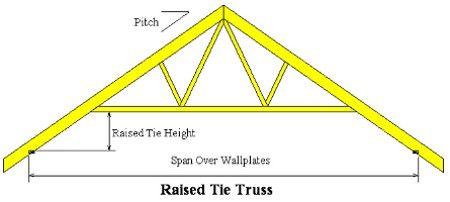 Raised Tie And Scissor Trusses A C Roof Trusses Scissor Truss Roof Trusses Framing Construction