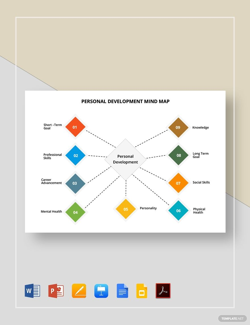 Personal Development Plan Mind Map in 2020 Mind map