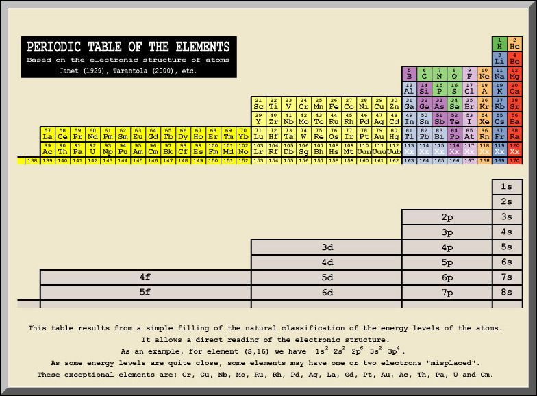 janets table organizes the elements so that they fall into orbital type blocks adding new