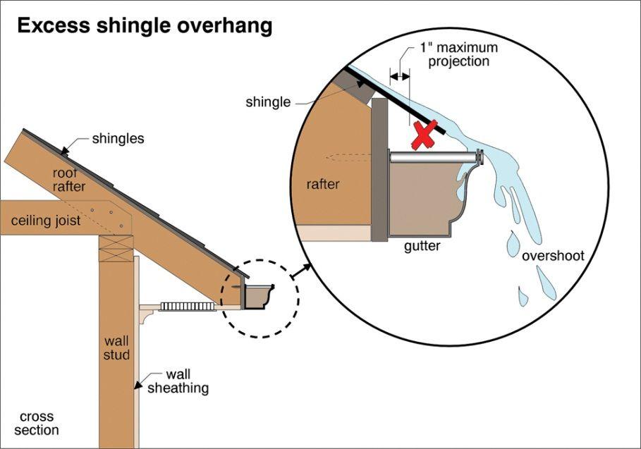 Moisture Problems Gutters Part 6 Roof Edge Gutters Gutter Repair