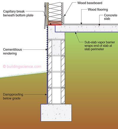 Figure 05 stem wall foundation typical bs building for Raised foundation vs slab