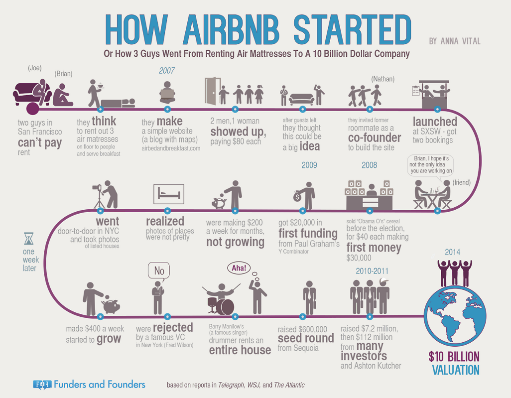 AirbNb Sharing economy, Infographic, Startup stories