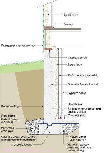 Figure 12 Interior Spray Foam Building Science Bsd 103 Understanding Basements Least Leaky