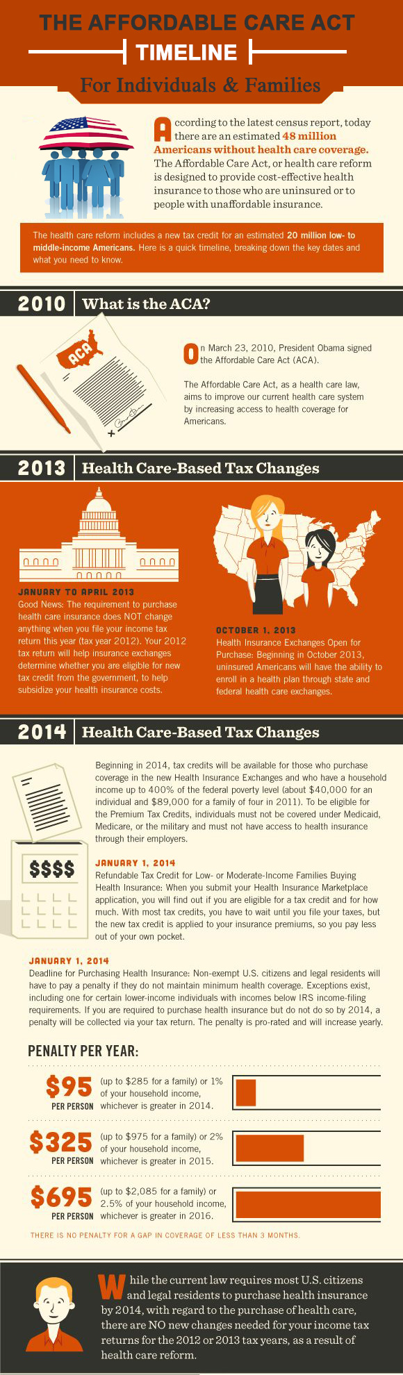 Aca Timeline Healthcare Infographics Affordable Health