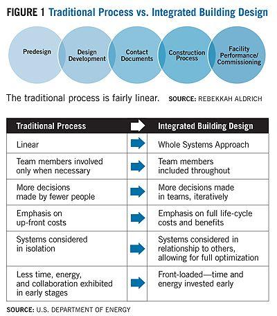 Traditional Process Versus Integrated Design Buildings Design