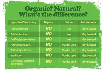 Organic Natural Conventional What S The Difference Organic