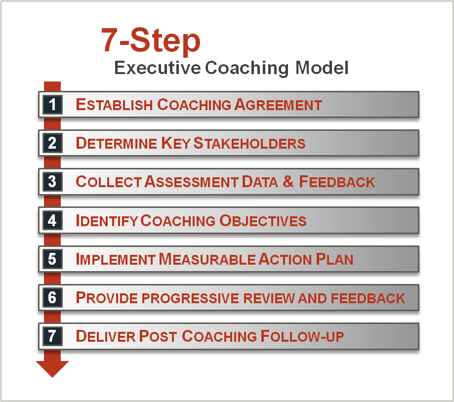 Step Executive Coaching Model  Coaching    Sample Resume