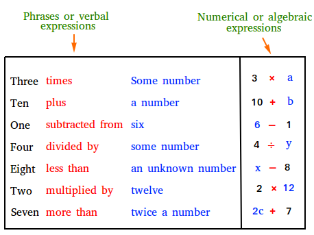 Phrase To Numerical Or Algebraic Expression Algebraic Expressions Writing Algebraic Expressions Math Expressions