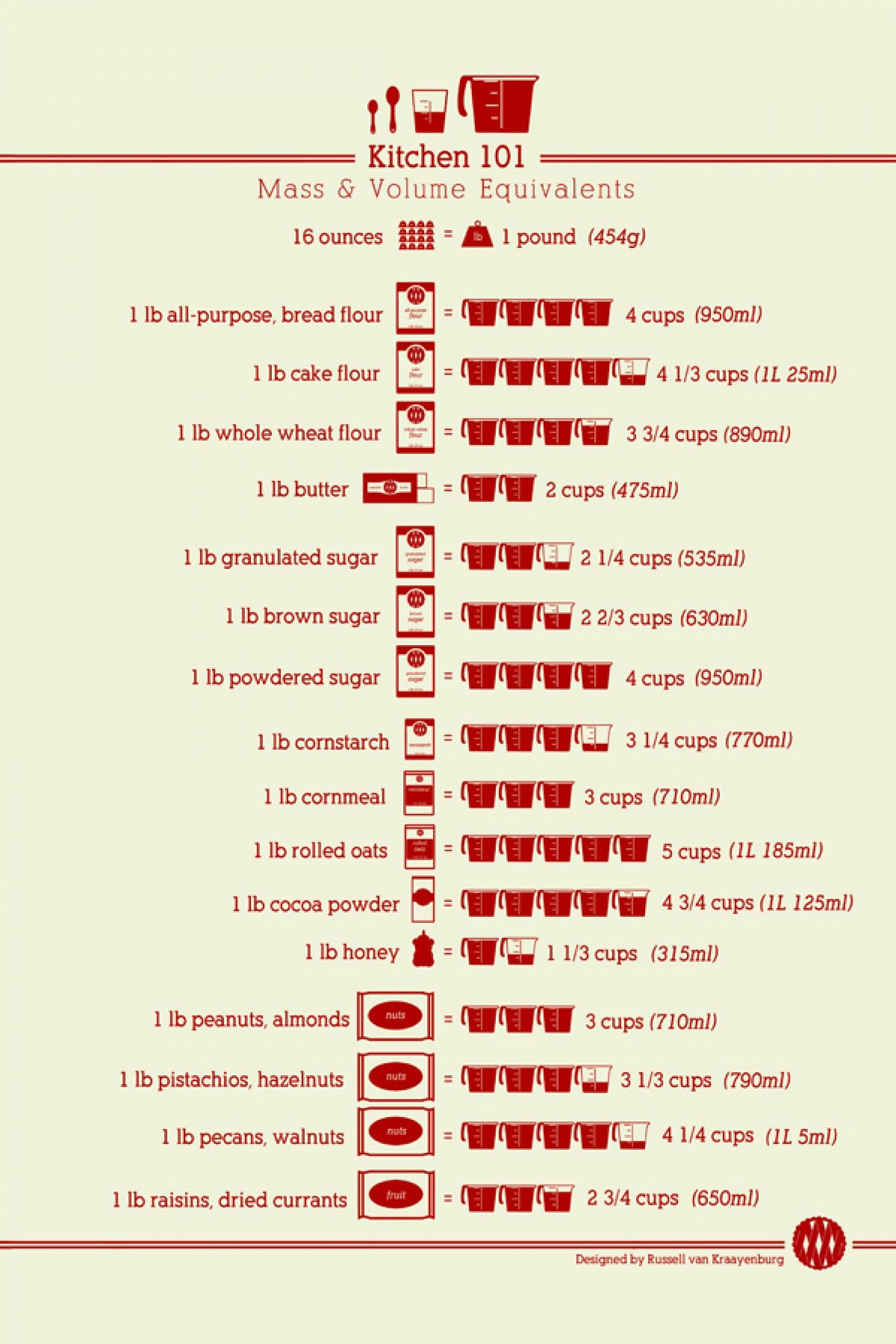 Kitchen 101 Mass Amp Volume Equivalents Infographic