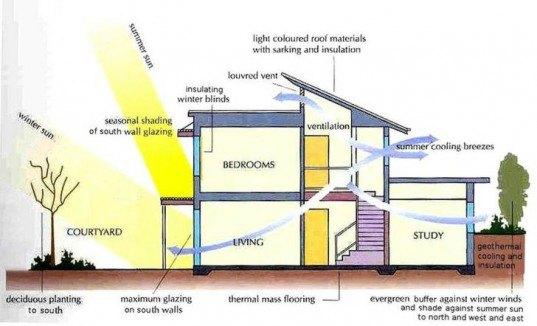 Passive Solar Design In 2020 Solar Energy Design Passive Solar Design Solar Design