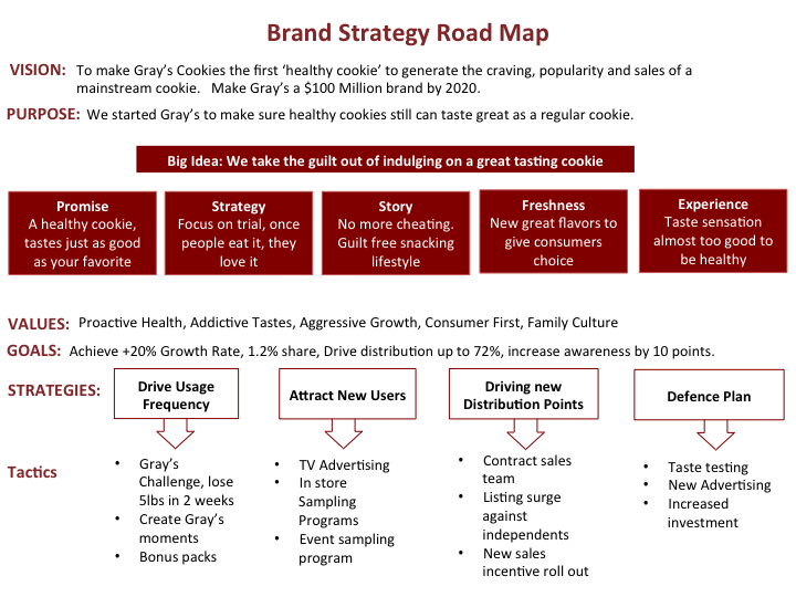 how to create a roadmap for a strategic plan