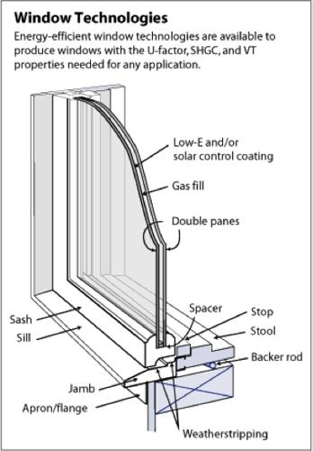 What Are The Best Window Options Triple Vs Dual Pane Fiberglas Brands Solar Uv Etc Bu Energy Efficient Windows Window Construction Building A New Home