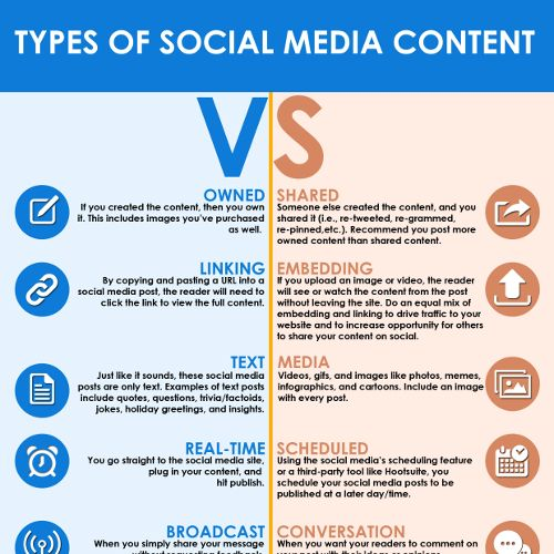 The Different Types of Social Media Content {Infographic} - The - copy blueprint social media marketing agency