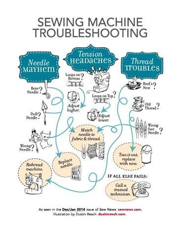 Such A Handy Chart Sewing Machine Troubleshootingfor Dummies