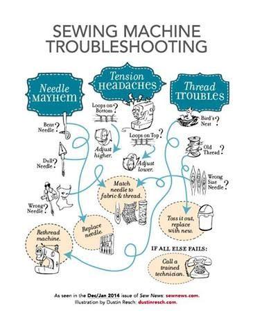 Thread Tension Chart : thread, tension, chart, HANDY, CHART!, Sewing, Machine, Troubleshootingfor, Dummies!, Tension,, Repair,, Hacks