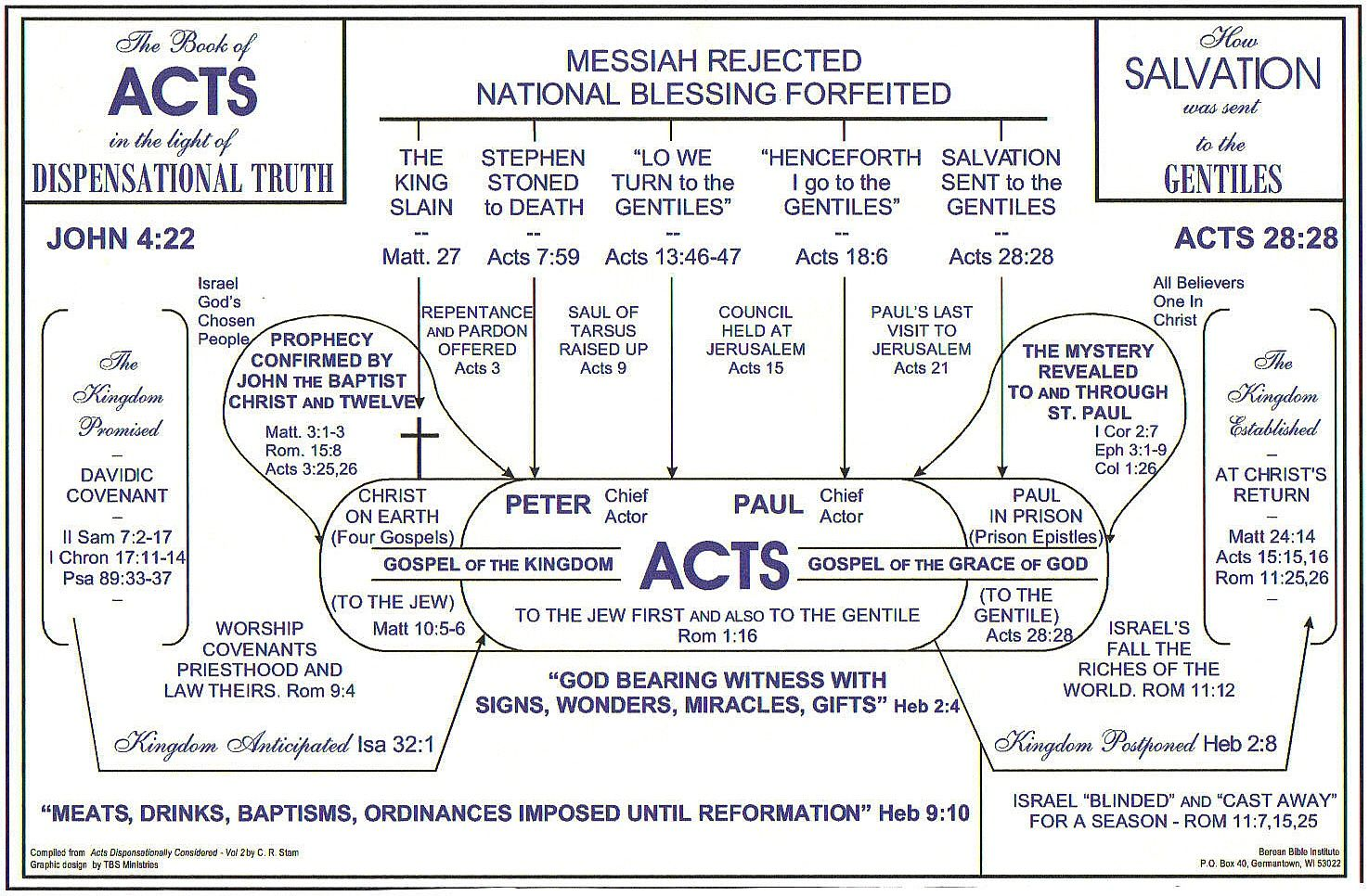 The Book of Acts - Course B, Lesson 2 - free Bible study