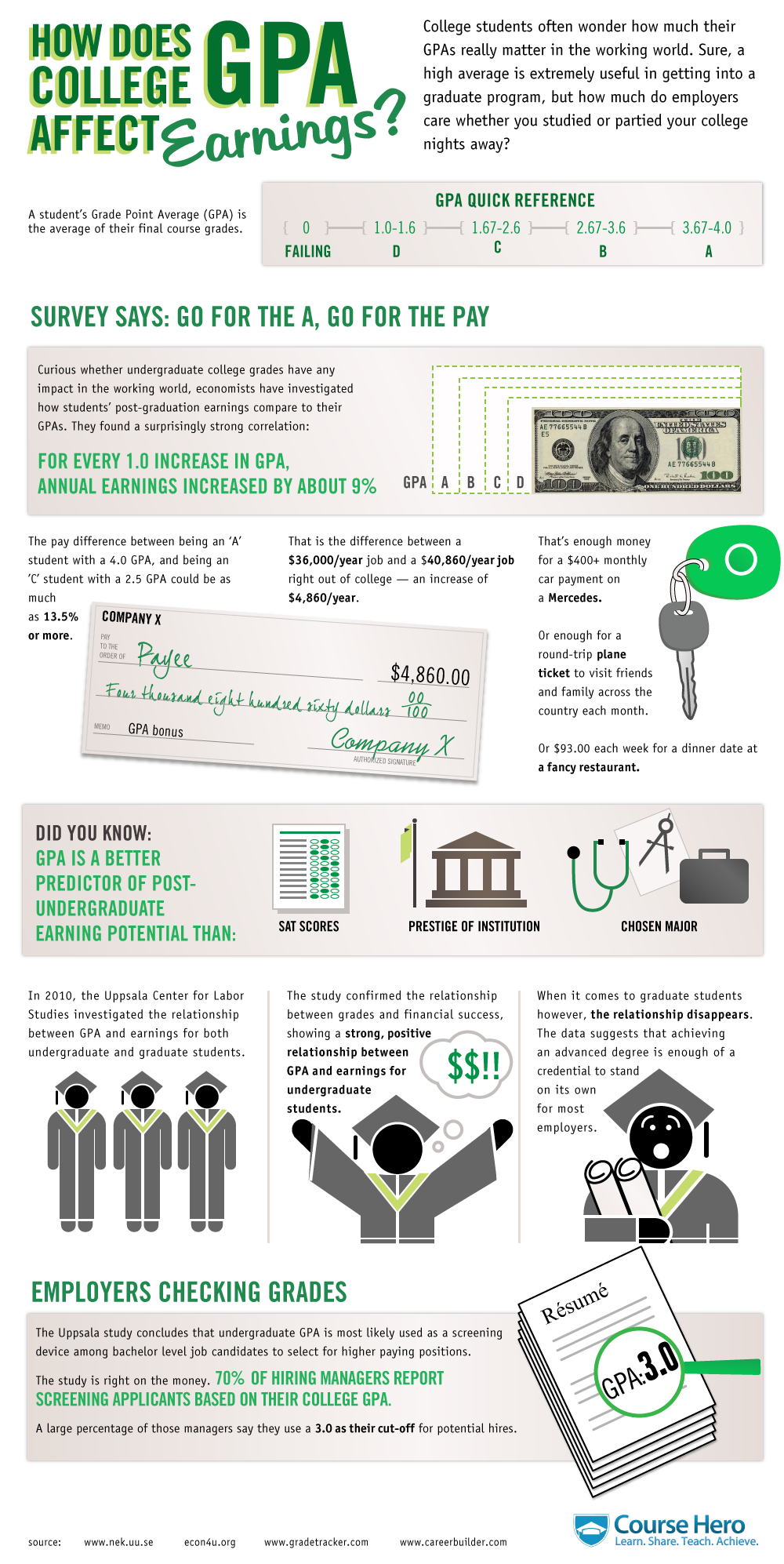 How Does College Gpa Affect Earnings An Interesting Look At How