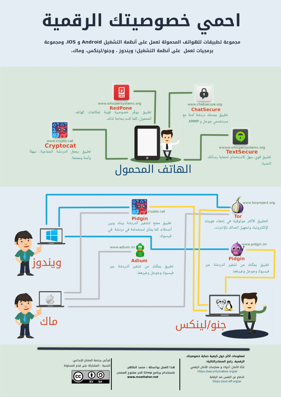 انفوجراف احمي خصوصيتك الرقمية Learning Websites Study Apps Learn Computer Coding