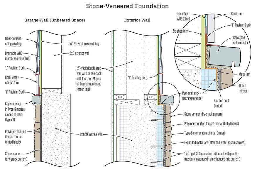 Stone Veneer On A Concrete Foundation Jlc Online Stone Veneer Log Siding Veneers