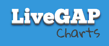 LiveGap Charts - Free online tool to create charts then save as an animated chart (online) or static image