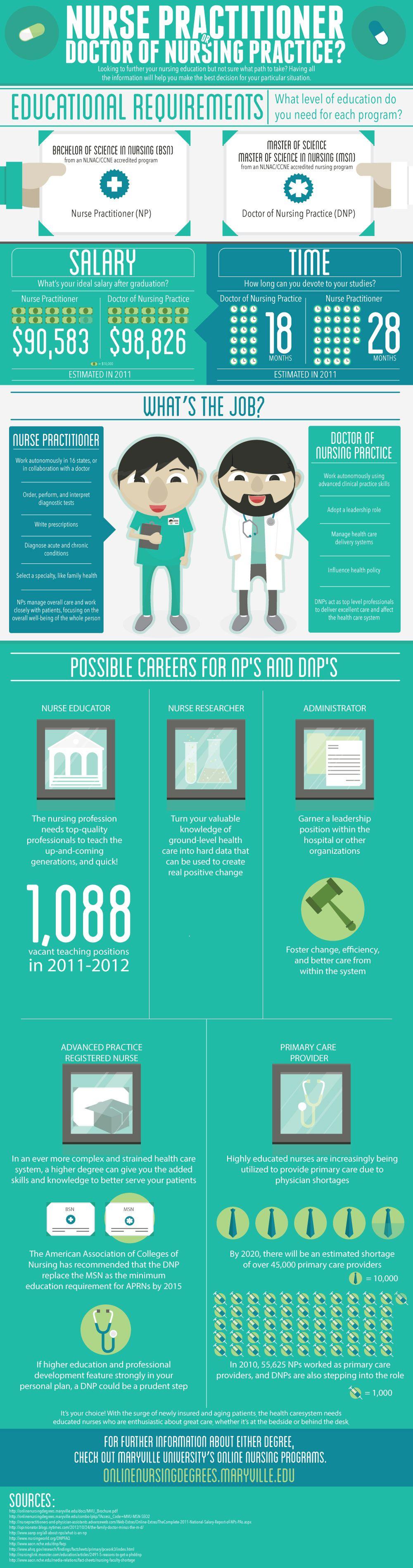 Helpful np vs dnp infographic doctor of nursing
