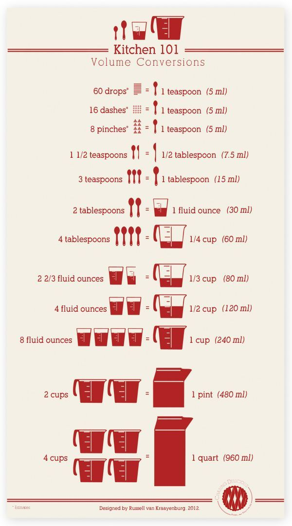 Results For Tablespoons To Milliliters Conversion Chart