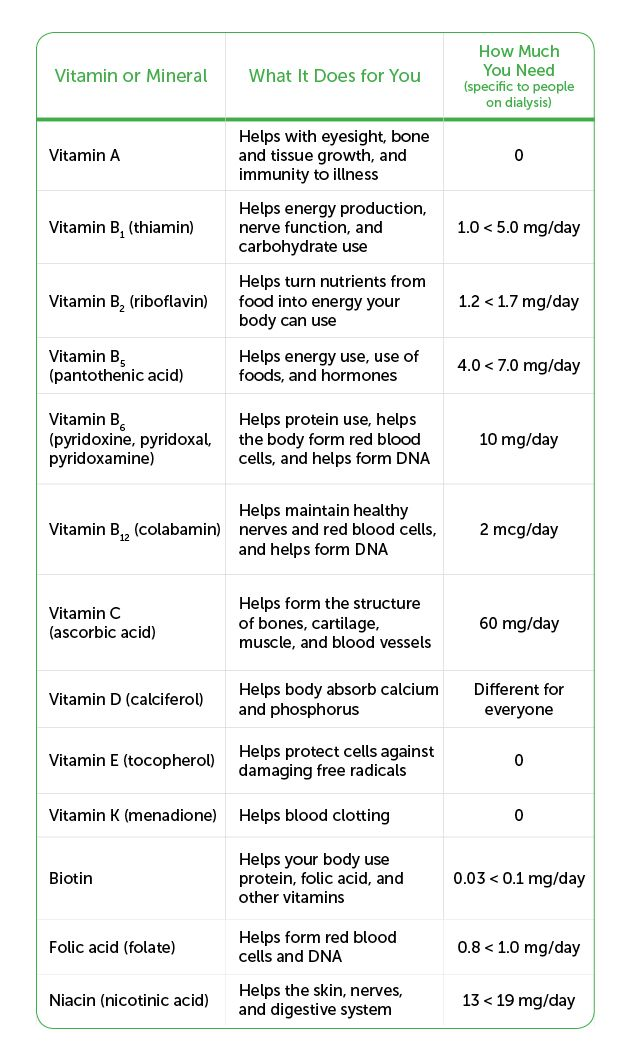 Vitamin and Mineral Chart for Kidney Dialysis Patients