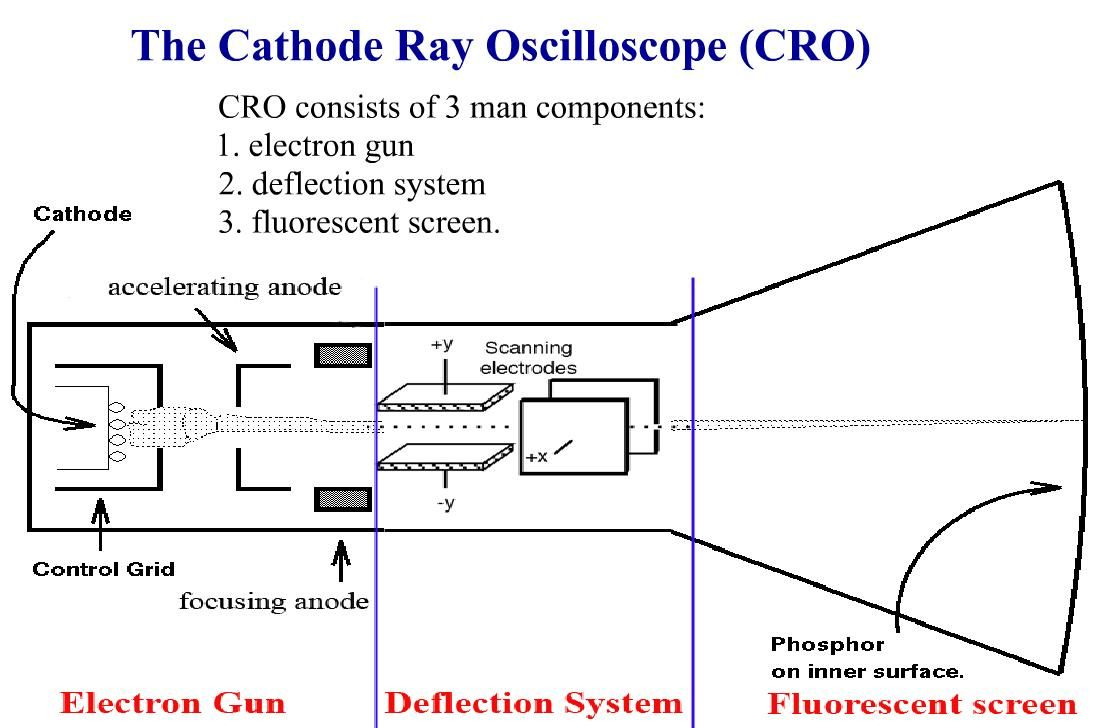 Cathode Ray Oscilloscope Electronic Components Pinterest Touch Dimmer For Lamps Circuits And Diagramelectronics