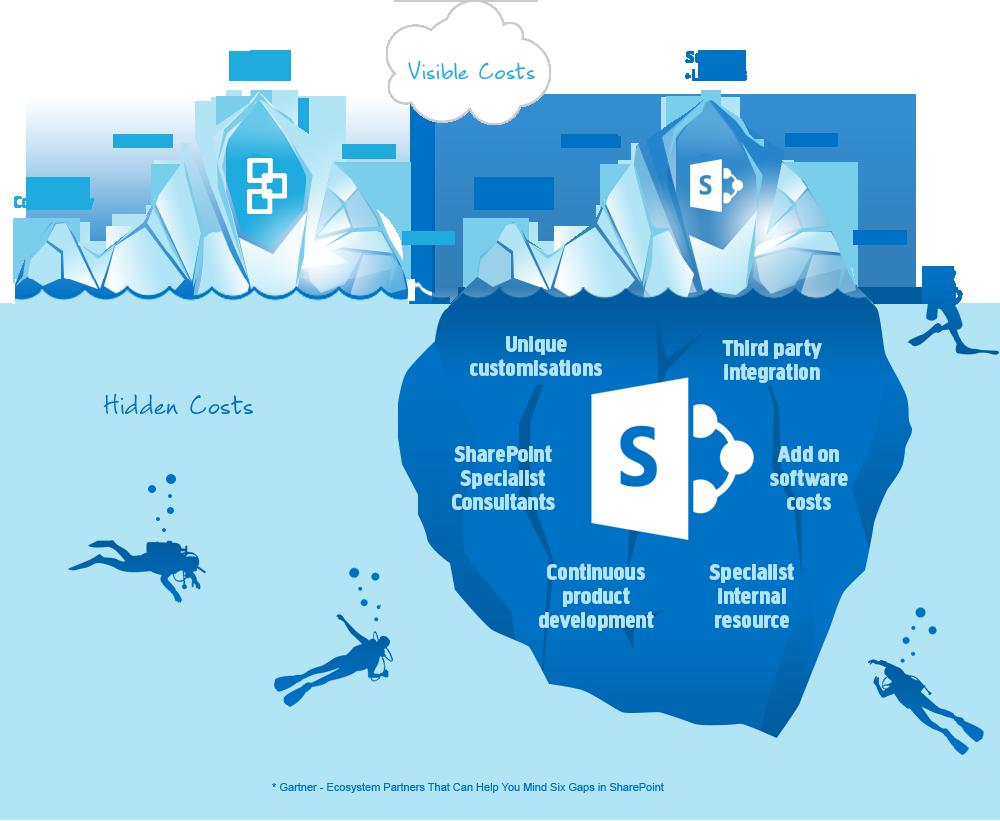 Icebergg 1000821 info as graphic pinterest pdf sharepoint and the art of user adoption baditri Choice Image