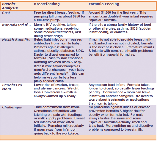 a comparison on the benefits of bottle feeding versus nursing Breast-feeding vs formula-feeding: what's best the benefits of breast-feeding are well established consider ways to support breast-feeding and how to handle feelings of guilt if you can't or decide not to breast-feed by mayo clinic staff breast-feeding is the recommended way to feed a.