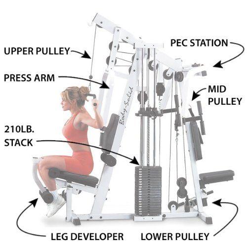 e9dedaeeb2f Body-Solid Strength Tech EXM2500S Home Gym Review